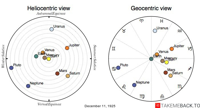 Planetary positions on December 11th, 1925 - Heliocentric and Geocentric views