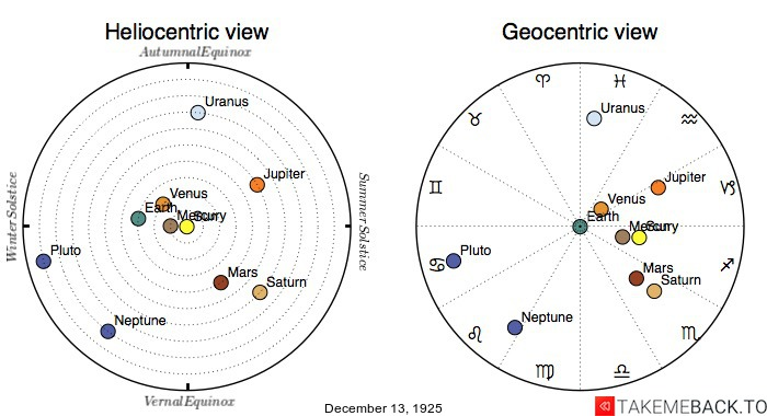 Planetary positions on December 13th, 1925 - Heliocentric and Geocentric views