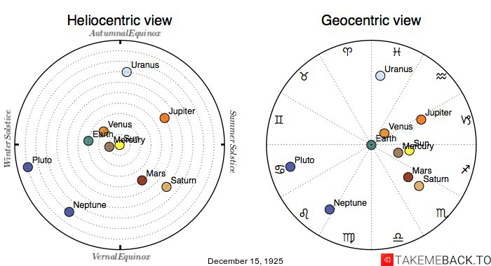 Planetary positions on December 15th, 1925 - Heliocentric and Geocentric views