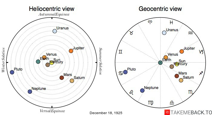 Planetary positions on December 18th, 1925 - Heliocentric and Geocentric views