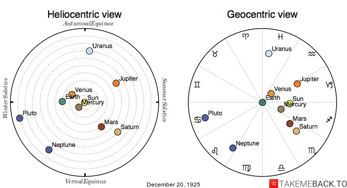 Planetary positions on December 20th, 1925 - Heliocentric and Geocentric views