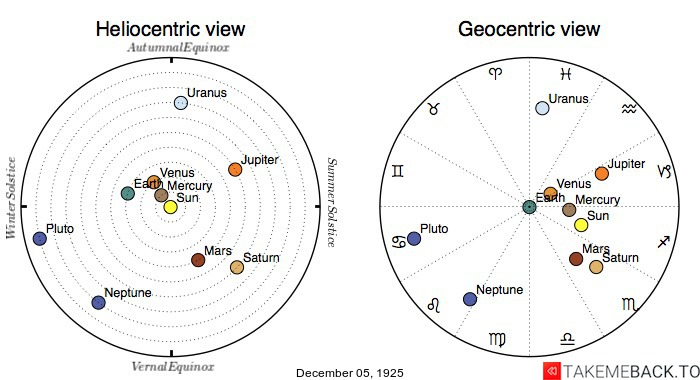 Planetary positions on December 5th, 1925 - Heliocentric and Geocentric views