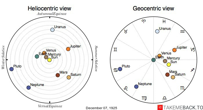 Planetary positions on December 7th, 1925 - Heliocentric and Geocentric views