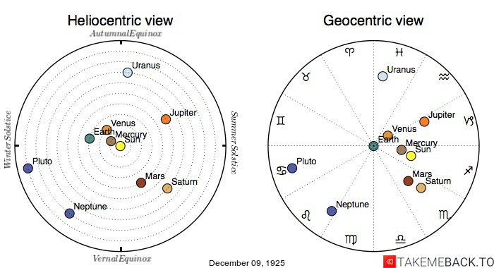 Planetary positions on December 9th, 1925 - Heliocentric and Geocentric views