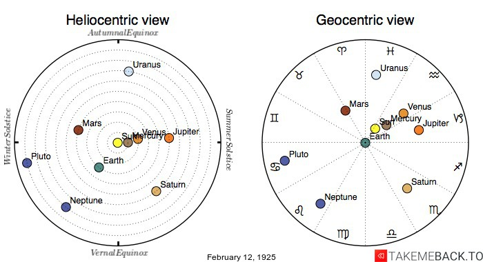 Planetary positions on February 12th, 1925 - Heliocentric and Geocentric views