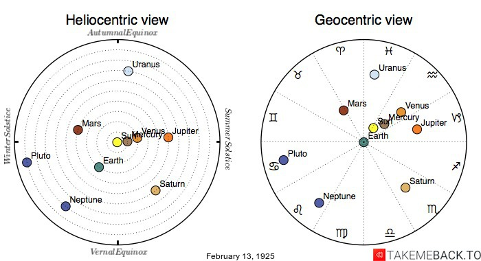 Planetary positions on February 13th, 1925 - Heliocentric and Geocentric views
