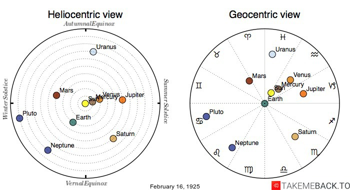 Planetary positions on February 16th, 1925 - Heliocentric and Geocentric views