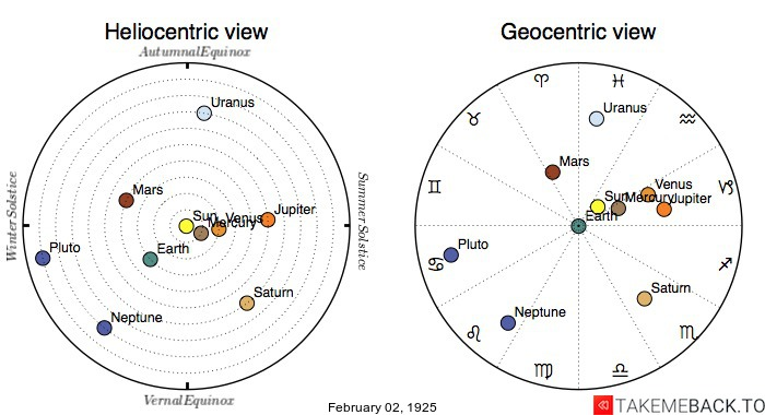 Planetary positions on February 2nd, 1925 - Heliocentric and Geocentric views
