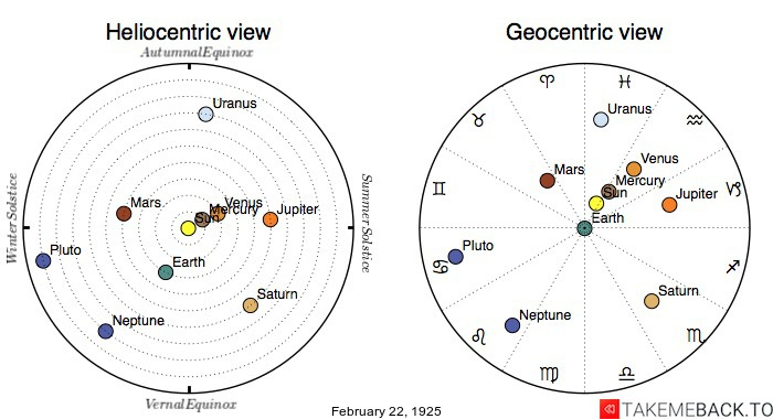 Planetary positions on February 22nd, 1925 - Heliocentric and Geocentric views