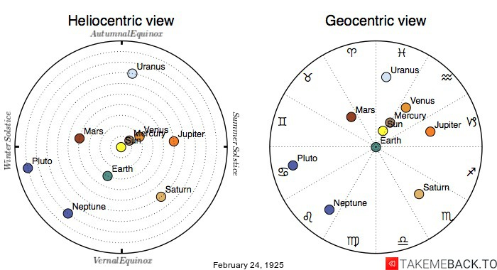 Planetary positions on February 24th, 1925 - Heliocentric and Geocentric views