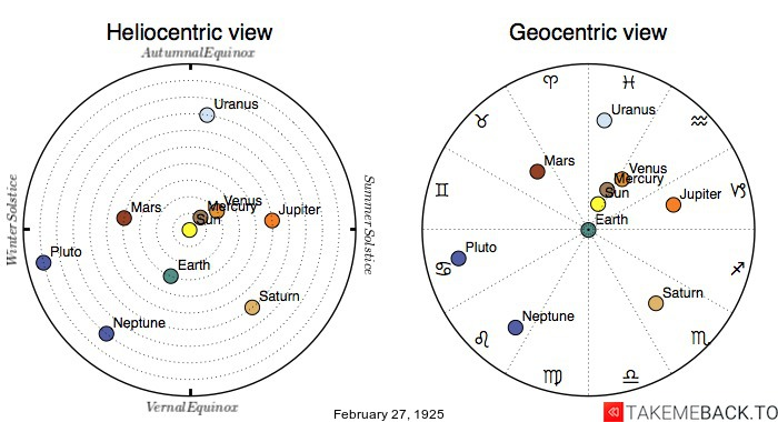 Planetary positions on February 27th, 1925 - Heliocentric and Geocentric views