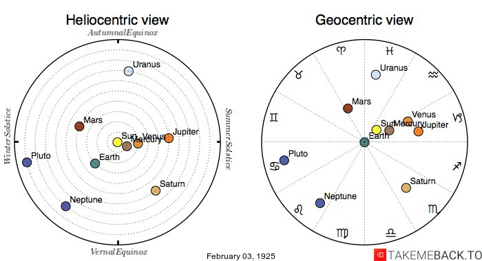 Planetary positions on February 3rd, 1925 - Heliocentric and Geocentric views