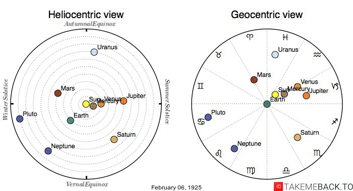 Planetary positions on February 6th, 1925 - Heliocentric and Geocentric views