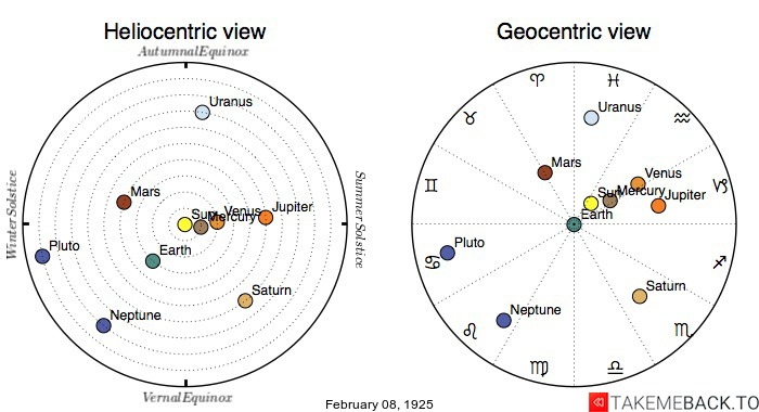 Planetary positions on February 8th, 1925 - Heliocentric and Geocentric views