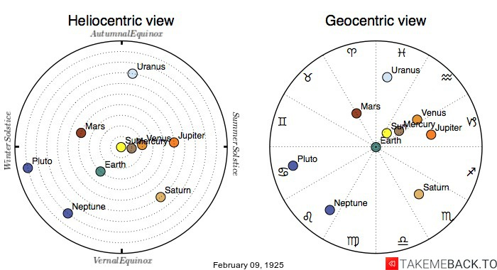Planetary positions on February 9th, 1925 - Heliocentric and Geocentric views