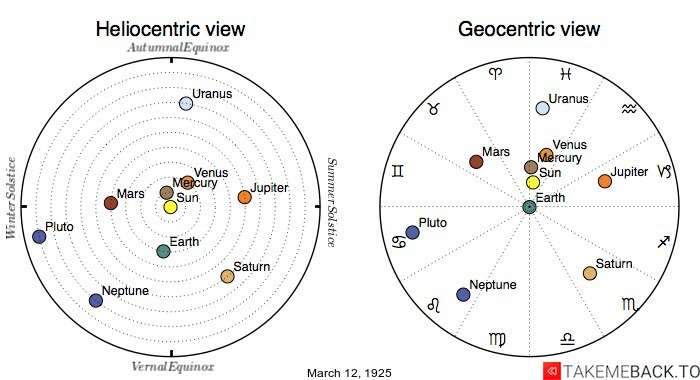 Planetary positions on March 12th, 1925 - Heliocentric and Geocentric views