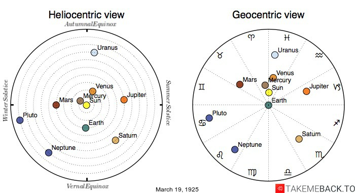 Planetary positions on March 19th, 1925 - Heliocentric and Geocentric views