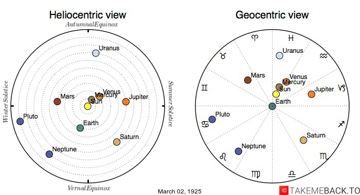 Planetary positions on March 2nd, 1925 - Heliocentric and Geocentric views