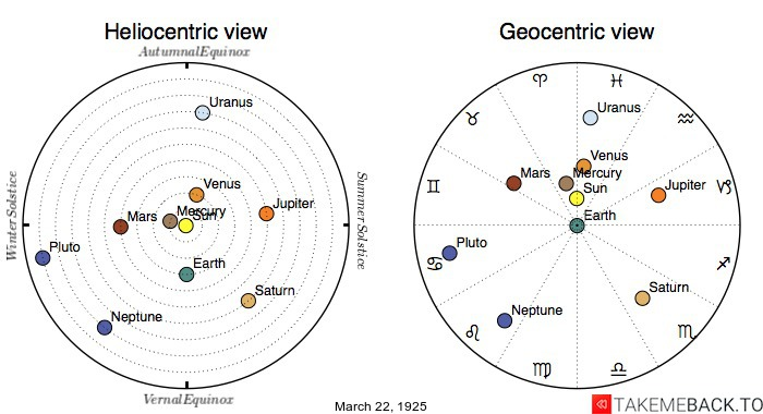 Planetary positions on March 22nd, 1925 - Heliocentric and Geocentric views
