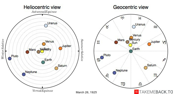 Planetary positions on March 26th, 1925 - Heliocentric and Geocentric views