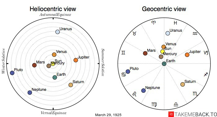 Planetary positions on March 29th, 1925 - Heliocentric and Geocentric views
