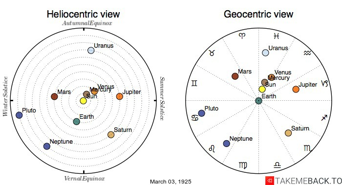 Planetary positions on March 3rd, 1925 - Heliocentric and Geocentric views