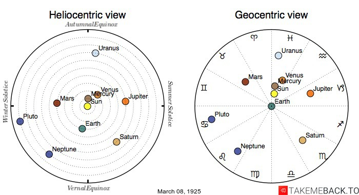 Planetary positions on March 8th, 1925 - Heliocentric and Geocentric views