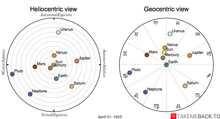 Planetary positions on April 1st, 1925 - Heliocentric and Geocentric views