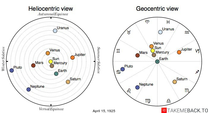 Planetary positions on April 15th, 1925 - Heliocentric and Geocentric views