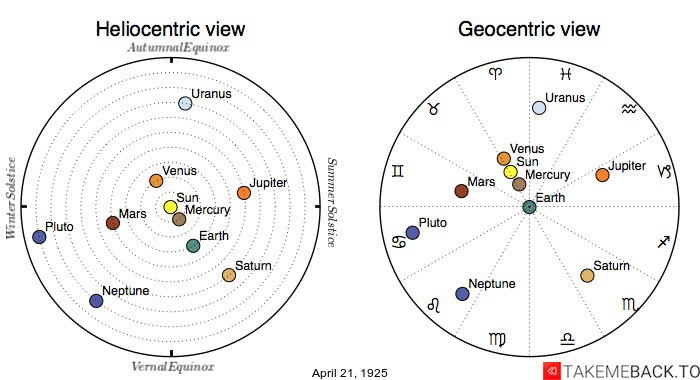 Planetary positions on April 21st, 1925 - Heliocentric and Geocentric views