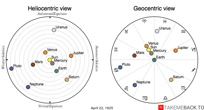 Planetary positions on April 22nd, 1925 - Heliocentric and Geocentric views