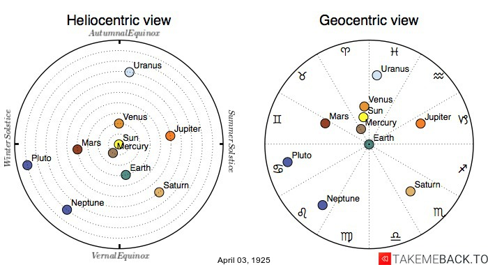 Planetary positions on April 3rd, 1925 - Heliocentric and Geocentric views