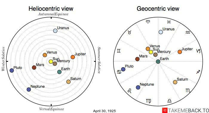 Planetary positions on April 30th, 1925 - Heliocentric and Geocentric views
