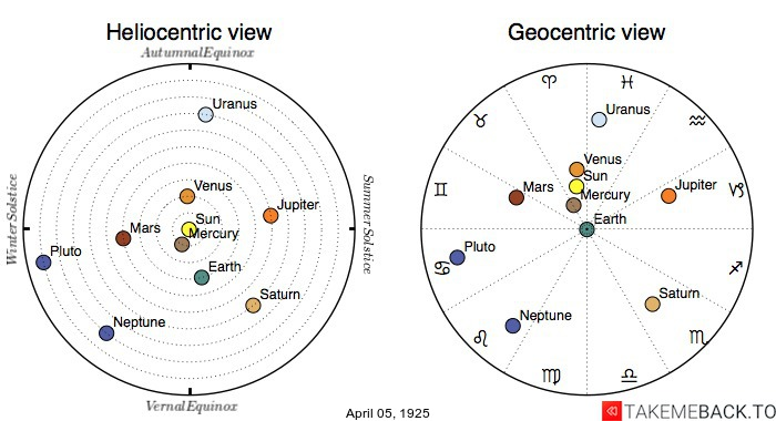 Planetary positions on April 5th, 1925 - Heliocentric and Geocentric views