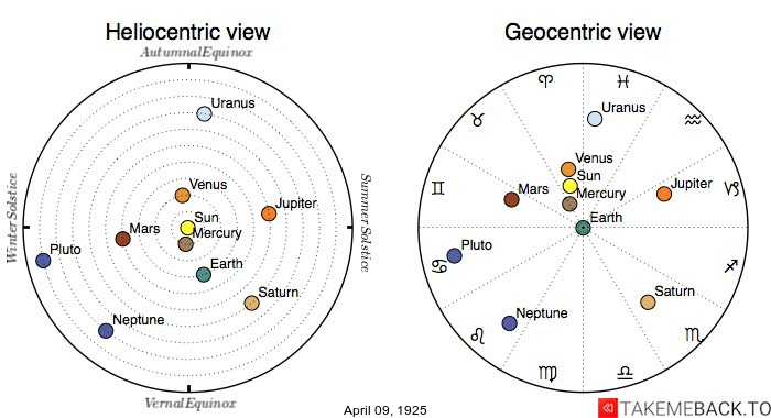 Planetary positions on April 9th, 1925 - Heliocentric and Geocentric views