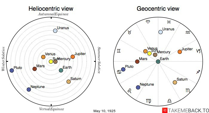 Planetary positions on May 10th, 1925 - Heliocentric and Geocentric views