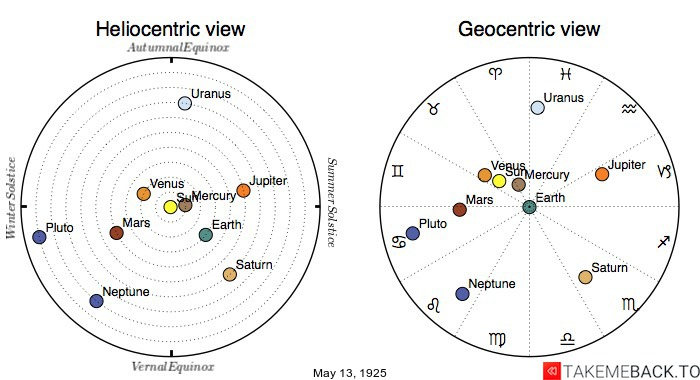 Planetary positions on May 13th, 1925 - Heliocentric and Geocentric views
