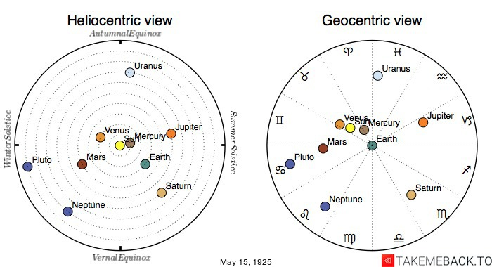 Planetary positions on May 15th, 1925 - Heliocentric and Geocentric views