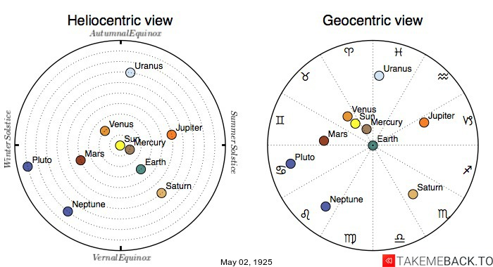 Planetary positions on May 2nd, 1925 - Heliocentric and Geocentric views
