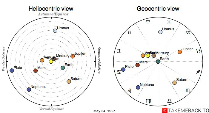 Planetary positions on May 24th, 1925 - Heliocentric and Geocentric views