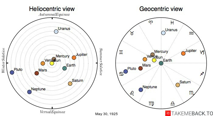 Planetary positions on May 30, 1925 - Heliocentric and Geocentric views