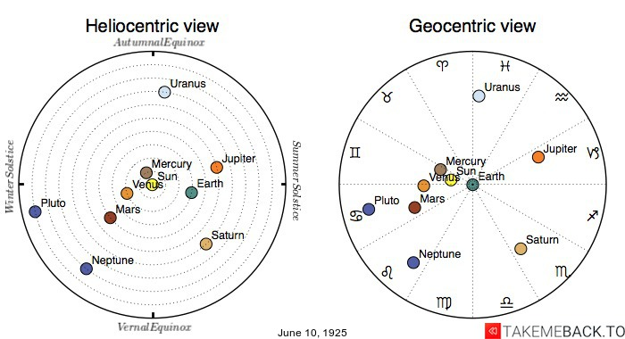 Planetary positions on June 10th, 1925 - Heliocentric and Geocentric views