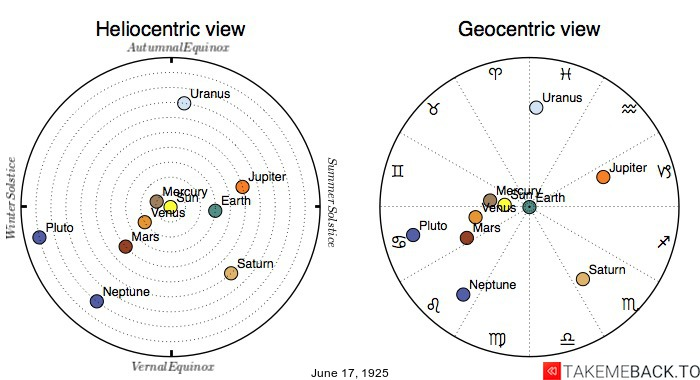 Planetary positions on June 17th, 1925 - Heliocentric and Geocentric views