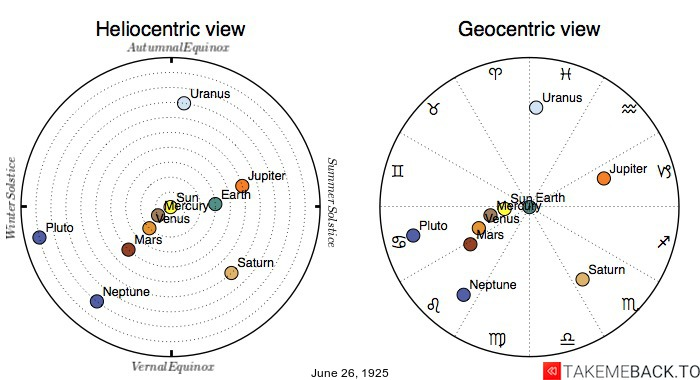 Planetary positions on June 26th, 1925 - Heliocentric and Geocentric views