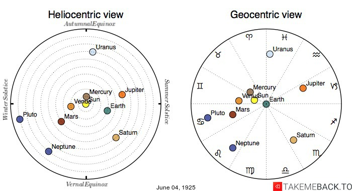 Planetary positions on June 4th, 1925 - Heliocentric and Geocentric views
