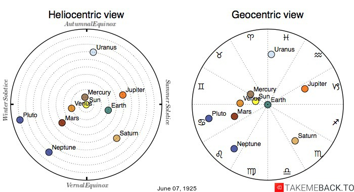 Planetary positions on June 7th, 1925 - Heliocentric and Geocentric views