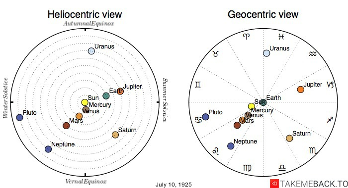 Planetary positions on July 10th, 1925 - Heliocentric and Geocentric views