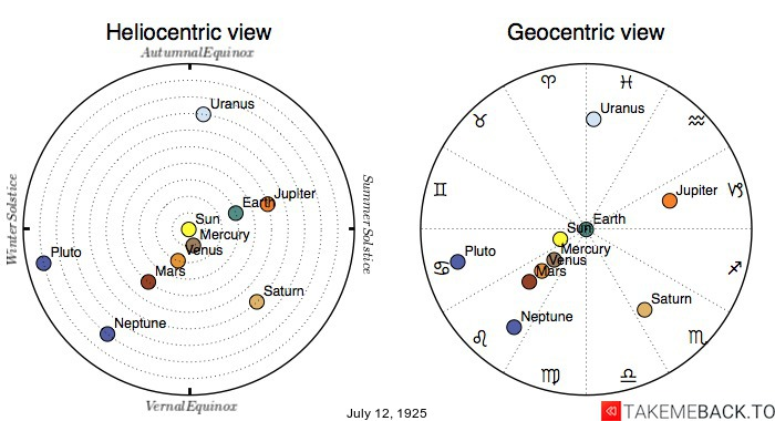 Planetary positions on July 12th, 1925 - Heliocentric and Geocentric views