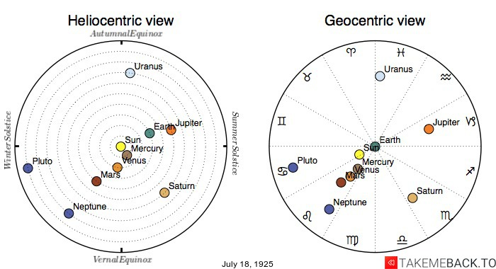 Planetary positions on July 18th, 1925 - Heliocentric and Geocentric views