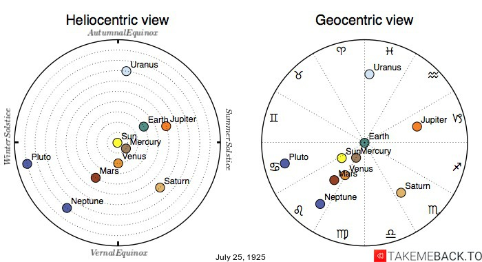 Planetary positions on July 25th, 1925 - Heliocentric and Geocentric views